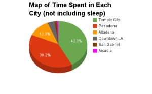 Time Spent including Sleep