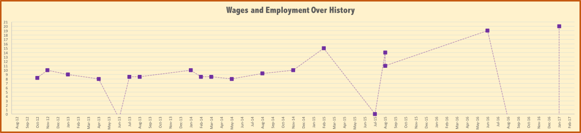 wages-and-picture
